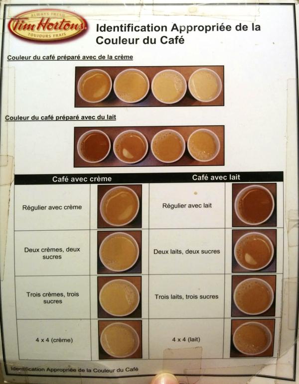 Document de Tim Hortons : Identification appropriée de la couleur du café. C'est un peu difficile à expliquer si vous ne voyez pas l'image, désolé...